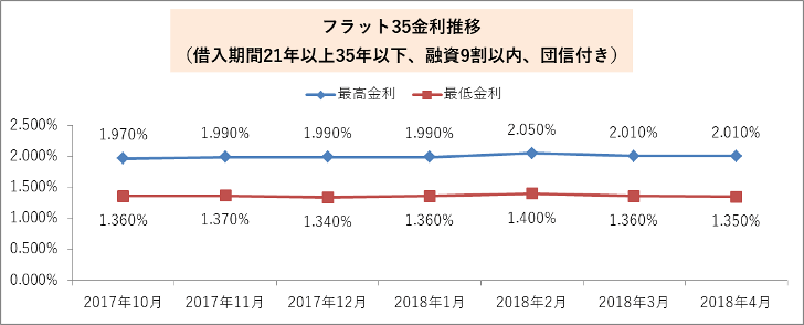【フラット35】2018年4月の金利推移