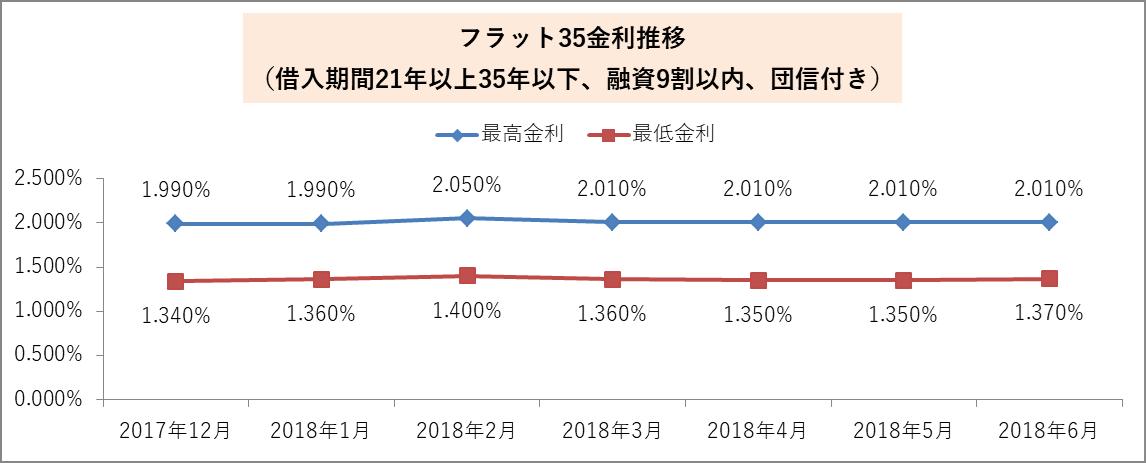 2018年6月のフラット35金利推移
