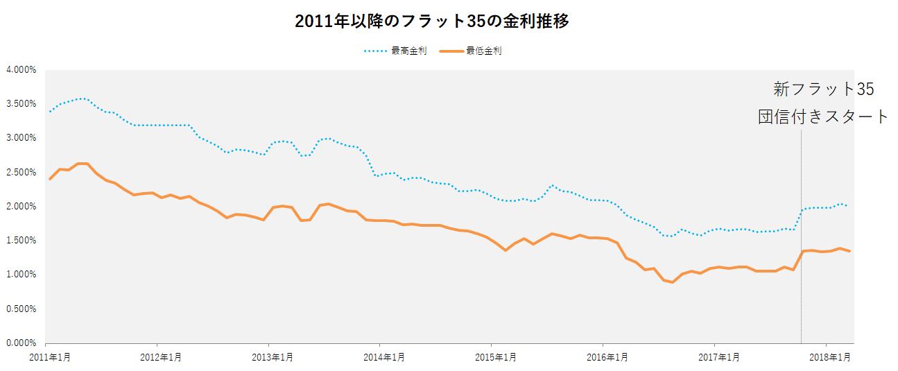 フラット35の2011年から現在までの金利推移
