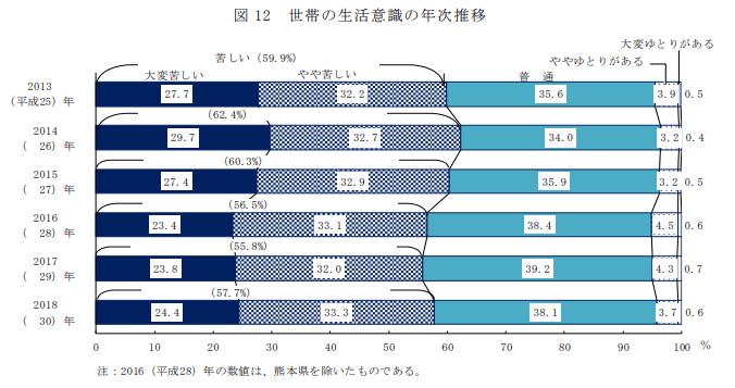 厚生労働省「平成30年 国民生活基礎調査の概況」世帯の生活意識の年次推移より