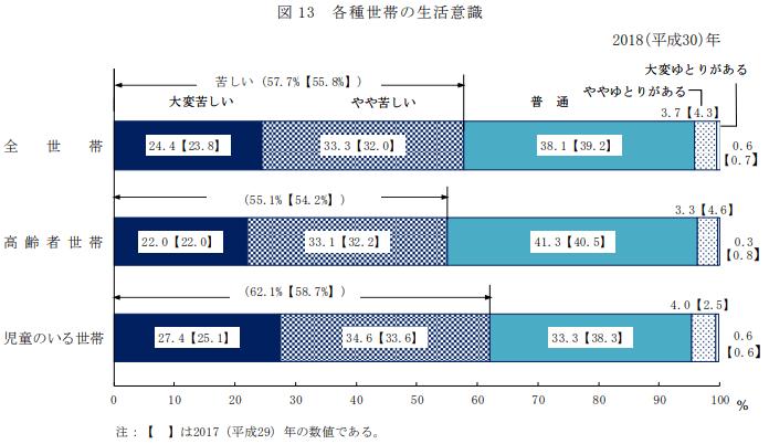 厚生労働省「平成30年 国民生活基礎調査の概況」各種世帯の生活意識より